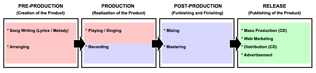 RECORD PRODUCTION PROCESS 1.png